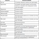 Таблица 2. Перечень пластов в толще известняка и их использование