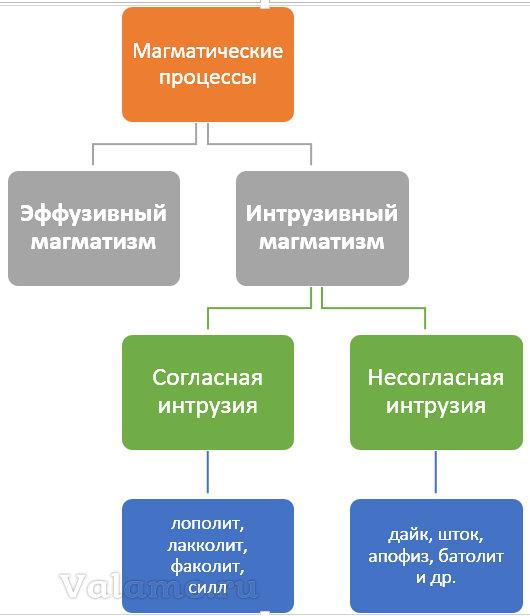 Магматические процессы. Эффузия и интрузия.